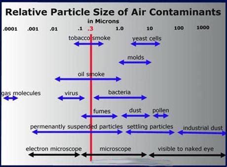 particulates  wind air purifier