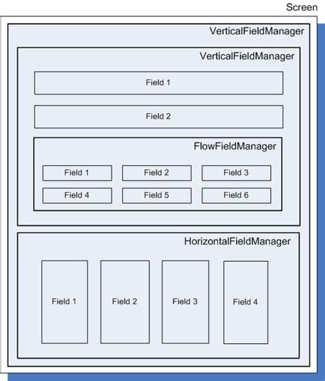layout manager api blackberry java sdk 7 0 api reference ui
