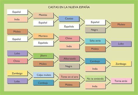 casta translation nueva espa 241 a siglo xviii presentaci 243 n