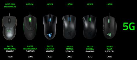 Razer Mamba 16000 By Win Computer review razer mamba 2015 tournament edition