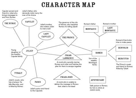 romeo and juliet theme chart romeo and juliet character map pdf backupes