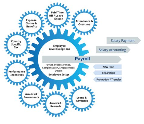 Mba Hr Cloud Payroll by Payroll And Benefits Hcm On Cloud Ramco Systems