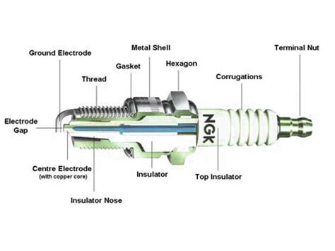 Busi Bosch Ws7f By Bosch Autoparts auto parts info smart ways caring spark plugs