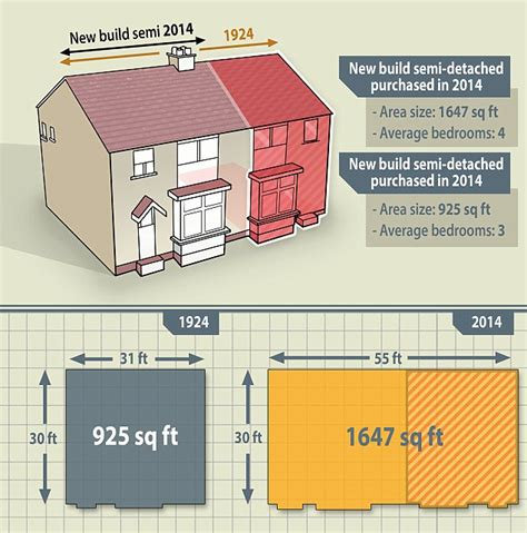 How Family Homes Have Halved In Size By Over 700 Square Square Footage Of Typical House