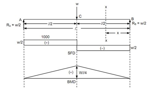 simply supported beam diagram simply supported beams shear and bending moment