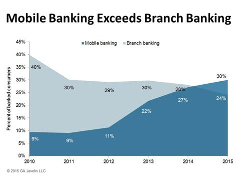 mobile banking usage mobile banking outpaces branch banking for time in