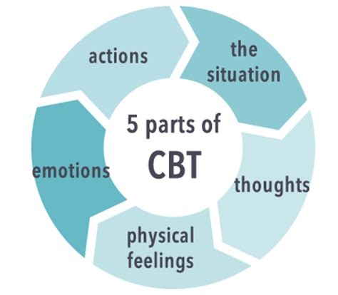 Cognitive Behavior Therapy how cognitive behavioral therapy works