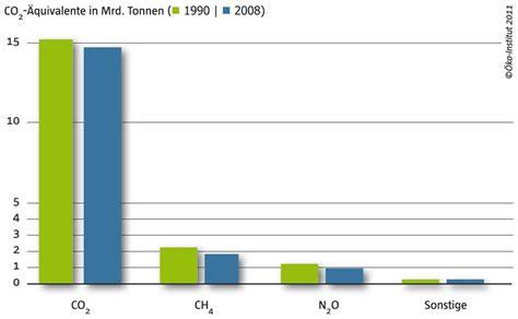 häuser in deutschland streitpunkt kernenergie herausforderung klimawandel