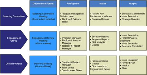 project management approach template project governance template dans sa connaissance de la