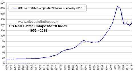 Us Real Estate Index Bubble Burst Long Term Charts About Real Estate About Us Real Estate