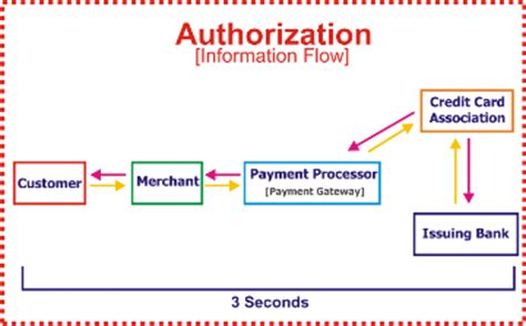 how does credit card processing work diagram management systems merchant processing
