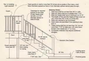 Ibc Handrail Proper Landings Are Your Stairs Safe Wenatchee And Quincy