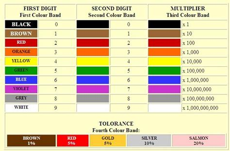 1 resistor values chart pictures to pin on