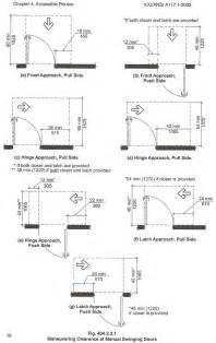 what you need to about door approach and manuvering