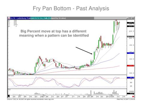 candlestick pattern ppt ppt introduction to advanced candlestick patterns