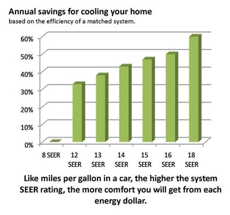 constant comfort heating and cooling how energy efficient are ductless heat pump systems