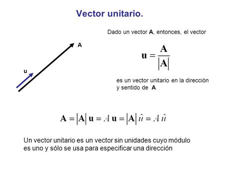 imagenes de vector unitario f 237 sica i sesi 243 n n 186 1 vector unitario 193 ngulos y cosenos