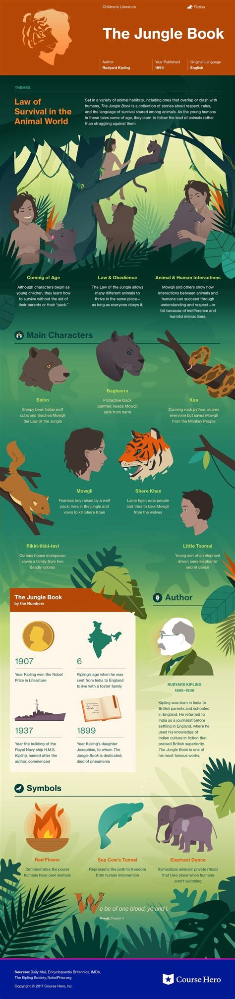 jungle book themes analysis 17 best images about literature infographics on pinterest