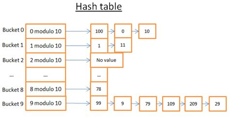 Hash Table by