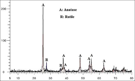 xrd pattern rutile tio2 investigation of tio 2 zeolite photocatalytic activity