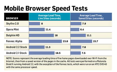 mobile browser speed test android browsers put to the testpc world