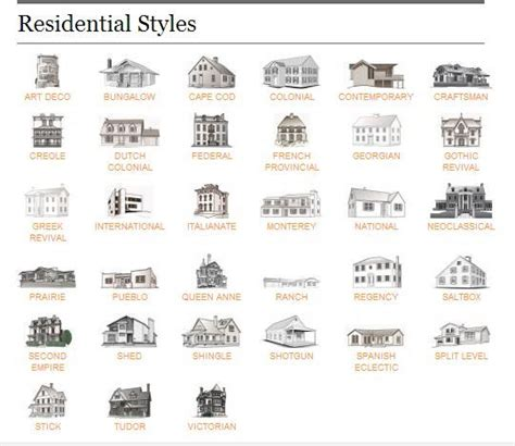 Architectual Styles | residential home styles from realtor magazine my books