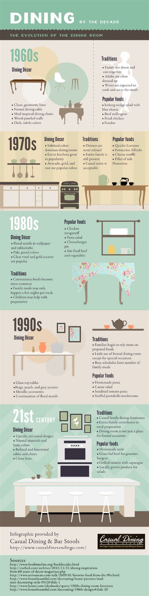 Interior Design Interesting Facts by Interior Design History Facts