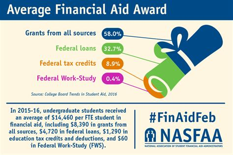 Average Financial Aid Mba by Financial Aid Awareness Month