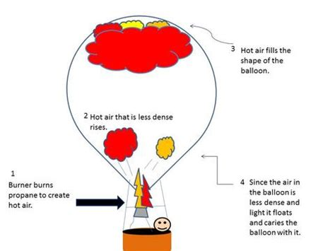 Research the topic how do hot air balloons work r