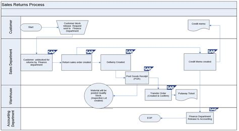 sales return process flowchart sap process flow diagrams wiring diagram with description