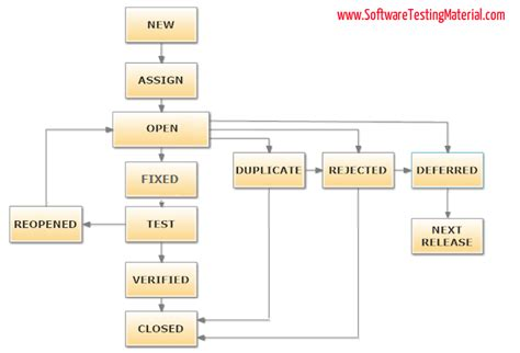 bed bugs life cycle what is bug life cycle or defect life cycle in software testing