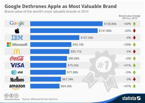 sa s 10 most valuable brands chart dethrones apple as most valuable brand statista