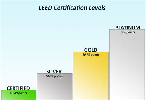 what is a leed certification leed certification levels driverlayer search engine