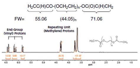 polymer analysis by nmr | sigma aldrich
