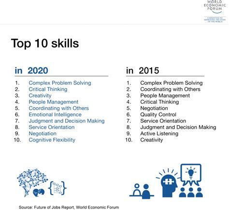 leadership for future of work 9 ways to build career edge robots with human creativity books the future of reports world economic forum