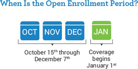 medicare open enrollment period | my medicare matters