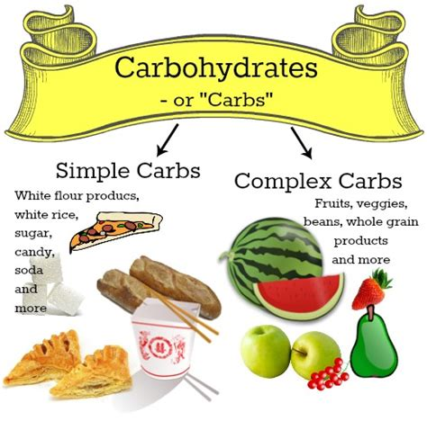 carbohydrates kinds nutrition basics for