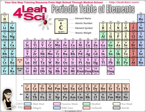 printable detailed periodic table 5 best images of periodic table printable with everything