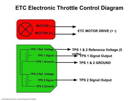 electronic throttle control 1956 chevrolet corvette transmission control ecm reference voltage