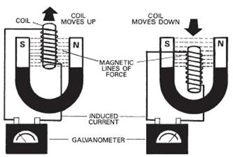 principle of electromagnetic induction in atm technical diagnostics and ndt eddy current theory
