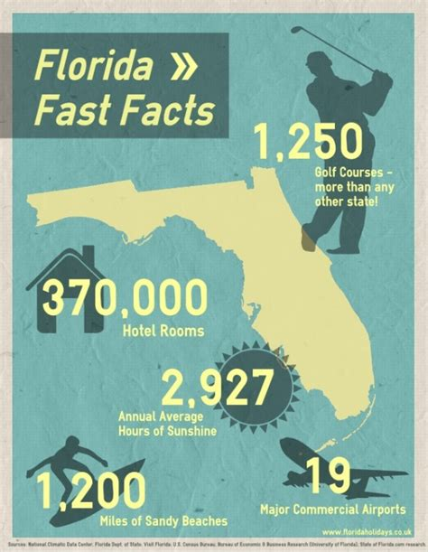 interesting things about florida pictures to pin on