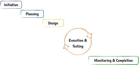 design department definition project management 101 the complete guide to agile