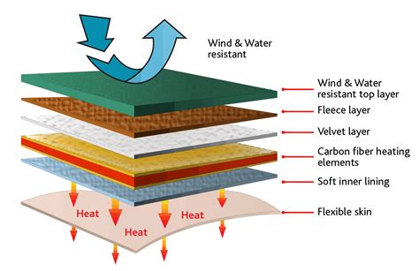 insulation diagram image of insulation global building thermal insulation