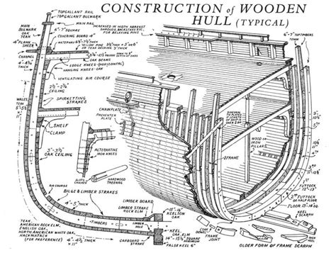 boat layout names construction of a wooden clipper ship hull ship