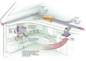Air Exhaust System Design How To Provide Makeup Air For Range Hoods