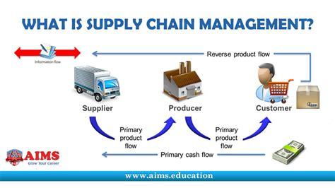 what is supply chain management definition introduction and fundamenta supply chain