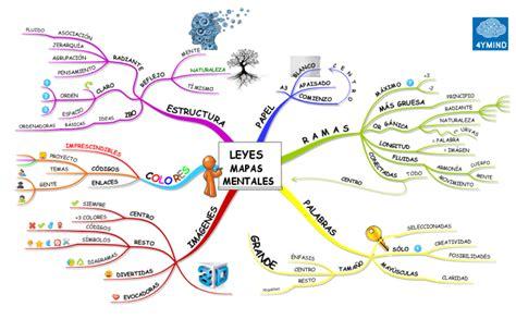 imagenes para mapas mentales imindmap leyes de los mapas mentales mind map biggerplate