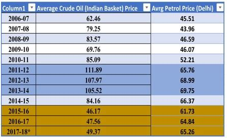 fuel prices: a mind boggling lesson on magic of modinomics