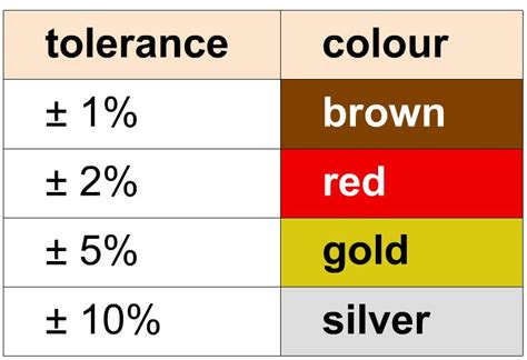 resistor tolerance explained resistor tolerance colours and resistors colours band iamtechnical