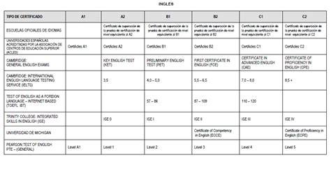 test inglese b2 ex 225 menes nivel b1 b2 c1 c2 ingl 233 s v 225 lidos en arag 243 n